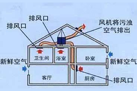 Working principle of fresh air unit